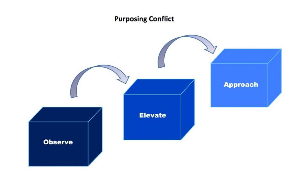 propose_conflict_2
